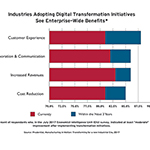 Adopting Digital Transformation