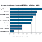 Annual Cost Reduction