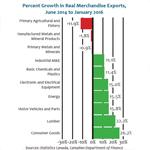 Percentage Growth