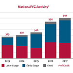 National VC Activity
