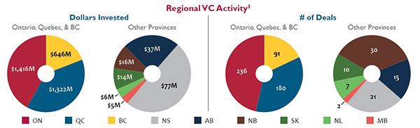 Regional VC Activity