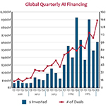 Global Quarterly AI Financing