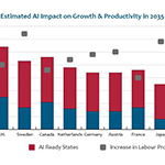 Estimated AI Impact on Growth & Productivity in 2035