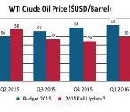 Crude-Oil-Price
